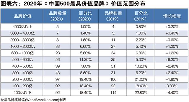 [图表六] 2020年《中国500最具价值品牌》价值范围分布.jpg